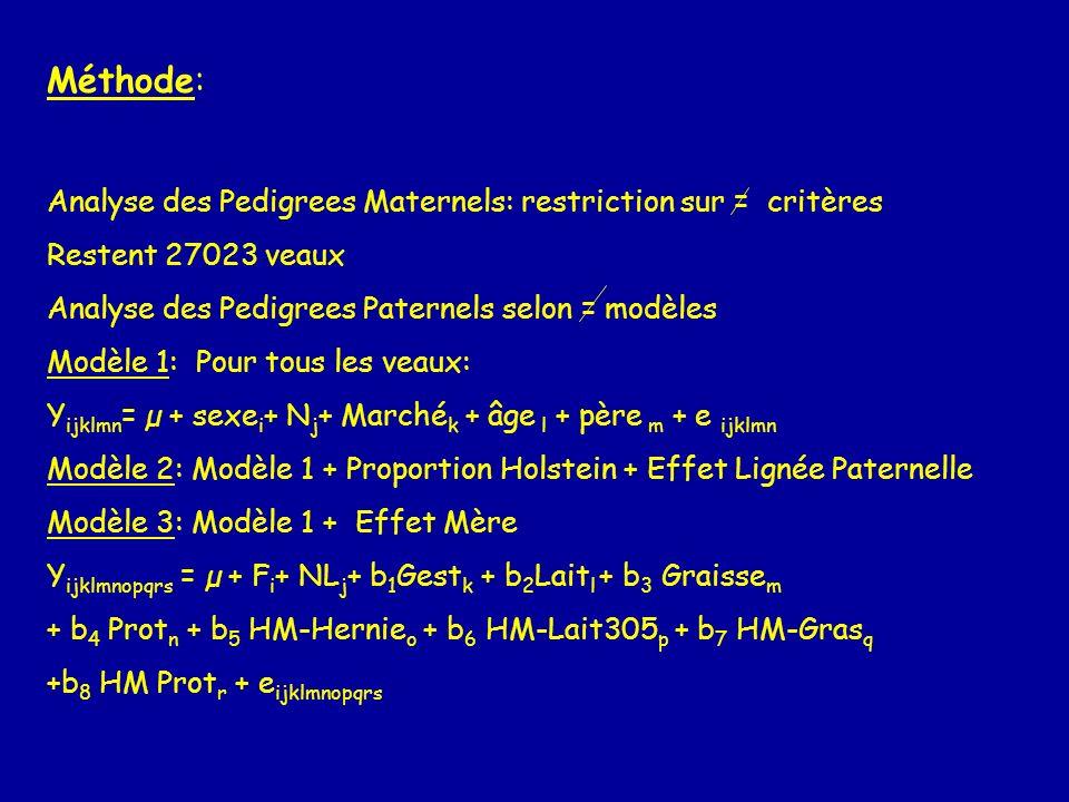 Méthode: Analyse des Pedigrees Maternels: restriction sur = critères Restent 27023 veaux Analyse des Pedigrees Paternels selon = modèles Modèle 1: Pou