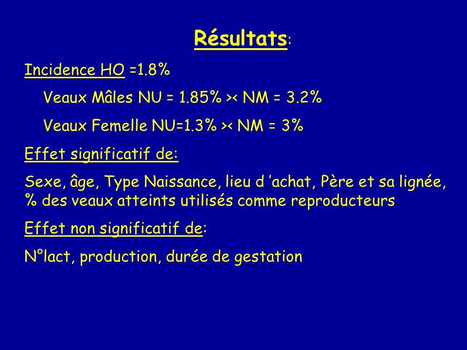 Résultats : Incidence HO =1.8% Veaux Mâles NU = 1.85% >< NM = 3.2% Veaux Femelle NU=1.3% >< NM = 3% Effet significatif de: Sexe, âge, Type Naissance,