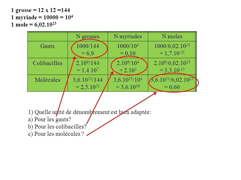 1 grosse = 12 x 12 =144 1 myriade = 10000 = 10 4 1 mole = 6,02.10 23 1) Quelle unité de dénombrement est bien adaptée: a) Pour les gants? b) Pour les