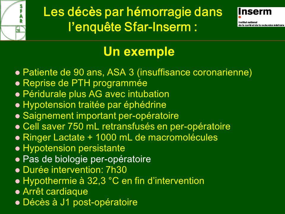 Un exemple Les d é c è s par h é morragie dans l enquête Sfar-Inserm : l Patiente de 90 ans, ASA 3 (insuffisance coronarienne) l Reprise de PTH programmée l Péridurale plus AG avec intubation l Hypotension traitée par éphédrine l Saignement important per-opératoire l Cell saver 750 mL retransfusés en per-opératoire l Ringer Lactate + 1000 mL de macromolécules l Hypotension persistante l Pas de biologie per-opératoire l Durée intervention: 7h30 l Hypothermie à 32,3 °C en fin dintervention l Arrêt cardiaque l Décès à J1 post-opératoire