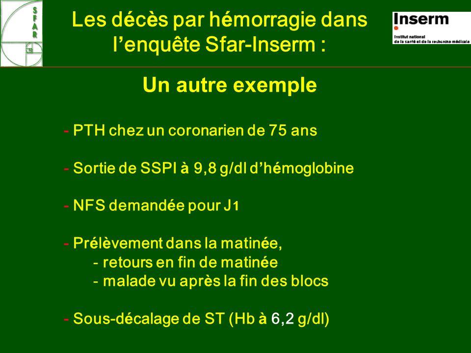 Un autre exemple Les d é c è s par h é morragie dans l enquête Sfar-Inserm : - PTH chez un coronarien de 75 ans - Sortie de SSPI à 9,8 g/dl d h é moglobine - NFS demand é e pour J 1 - Pr é l è vement dans la matin é e, - retours en fin de matin é e - malade vu apr è s la fin des blocs - Sous-d é calage de ST (Hb à 6,2 g/dl)