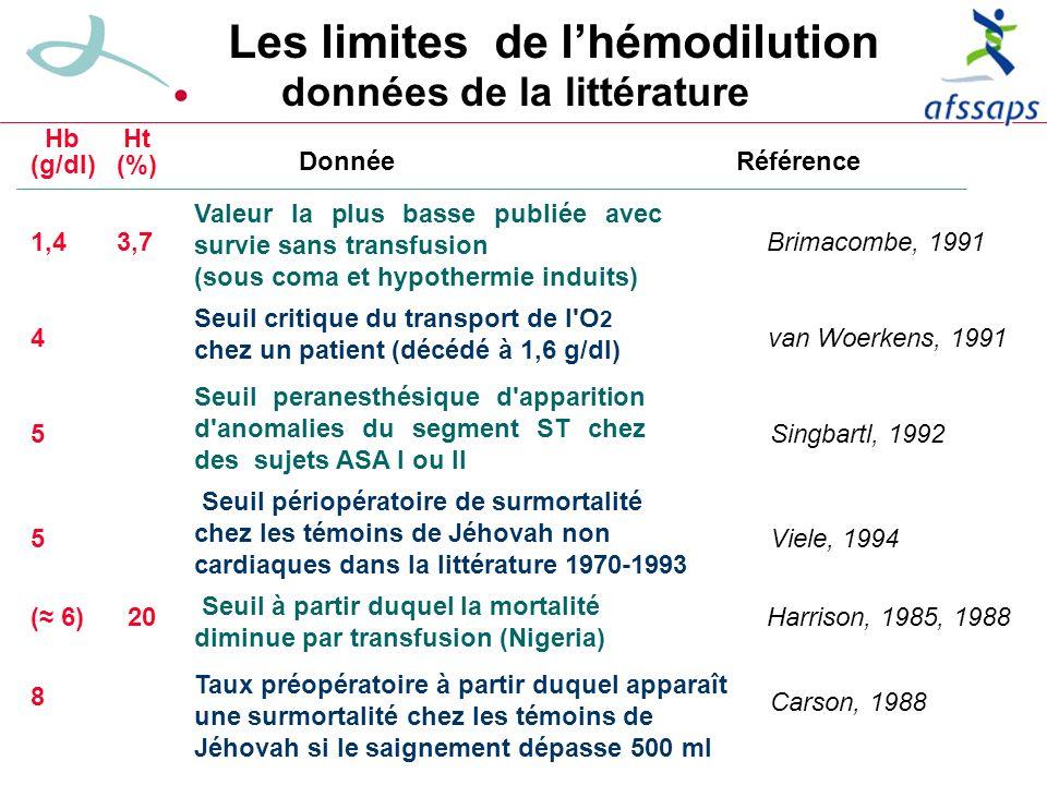 Les limites de lhémodilution Hb Ht (g/dl) (%) 1,4 3,7 Valeur la plus basse publiée avec survie sans transfusion (sous coma et hypothermie induits) Brimacombe, 1991 4 van Woerkens, 1991 5Singbartl, 1992 5Viele, 1994 ( 6) 20Harrison, 1985, 1988 8 Carson, 1988 Taux préopératoire à partir duquel apparaît une surmortalité chez les témoins de Jéhovah si le saignement dépasse 500 ml Donnée Référence données de la littérature Seuil critique du transport de l O 2 chez un patient (décédé à 1,6 g/dl) Seuil peranesthésique d apparition d anomalies du segment ST chez des sujets ASA I ou II Seuil périopératoire de surmortalité chez les témoins de Jéhovah non cardiaques dans la littérature 1970-1993 Seuil à partir duquel la mortalité diminue par transfusion (Nigeria)