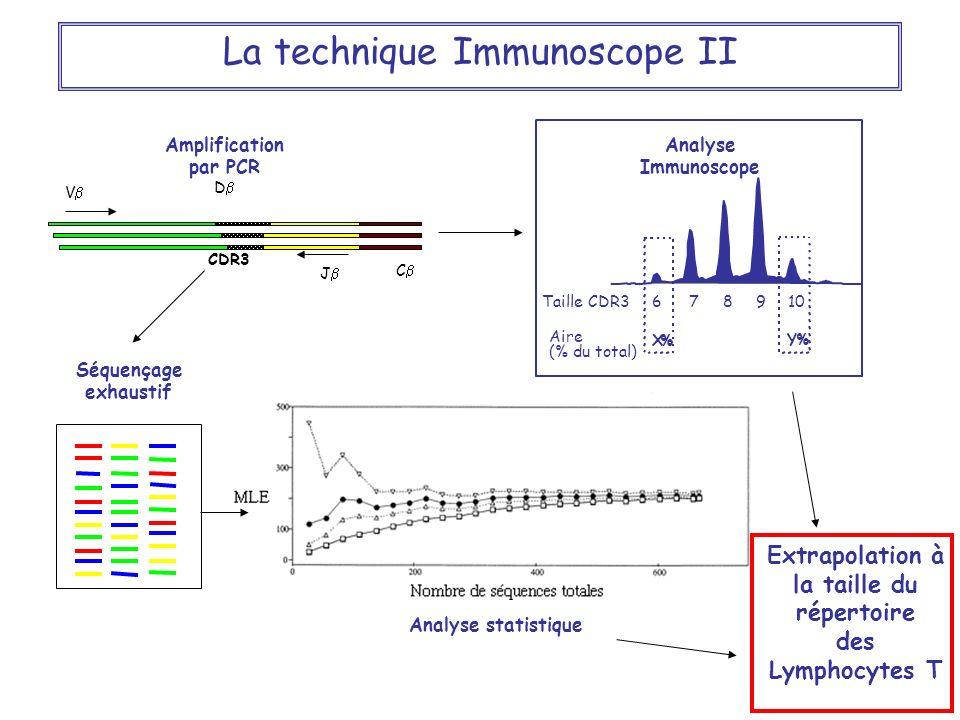 Répertoire T La technique Immunoscope II Analyse statistique CDR3 J C V D Amplification par PCR Séquençage exhaustif 678910Taille CDR3 Aire (% du tota