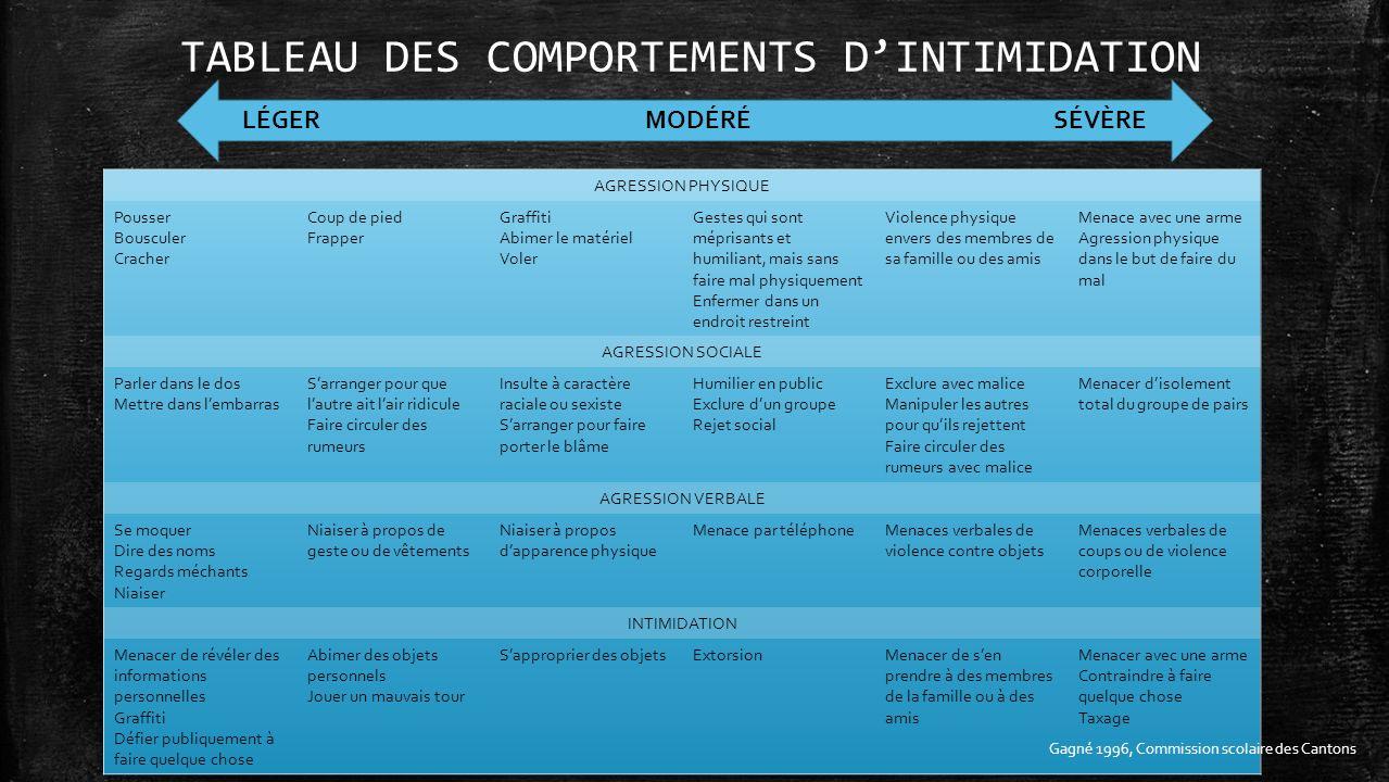 TABLEAU DES COMPORTEMENTS DINTIMIDATION LÉGER MODÉRÉ SÉVÈRE Gagné 1996, Commission scolaire des Cantons