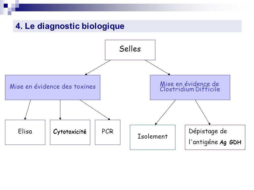 Mise en évidence des toxines Mise en évidence de Clostridium Difficile Isolement Dépistage de l'antigéne Ag GDH ElisaC ytotoxicité PCR 4. Le diagnosti