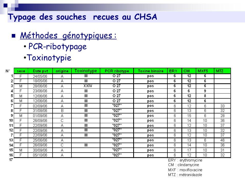 Méthodes génotypiques : PCR-ribotypage Toxinotypie Typage des souches recues au CHSA R echerche de toxinogénicité de la souche isolée