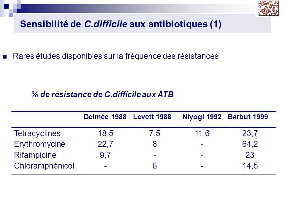 Sensibilité de C.difficile aux antibiotiques (1) Rares études disponibles sur la fréquence des résistances 23,7 64,2 23 14,5 11,6 - 7,5 8 - 6 18,5 22,