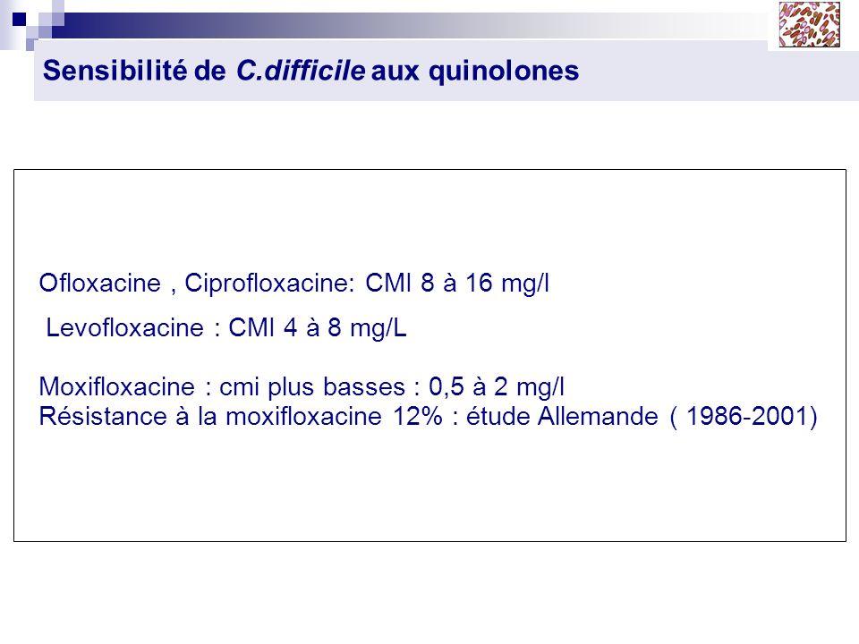 Sensibilité de C.difficile aux quinolones Ofloxacine, Ciprofloxacine: CMI 8 à 16 mg/l Levofloxacine : CMI 4 à 8 mg/L Moxifloxacine : cmi plus basses :