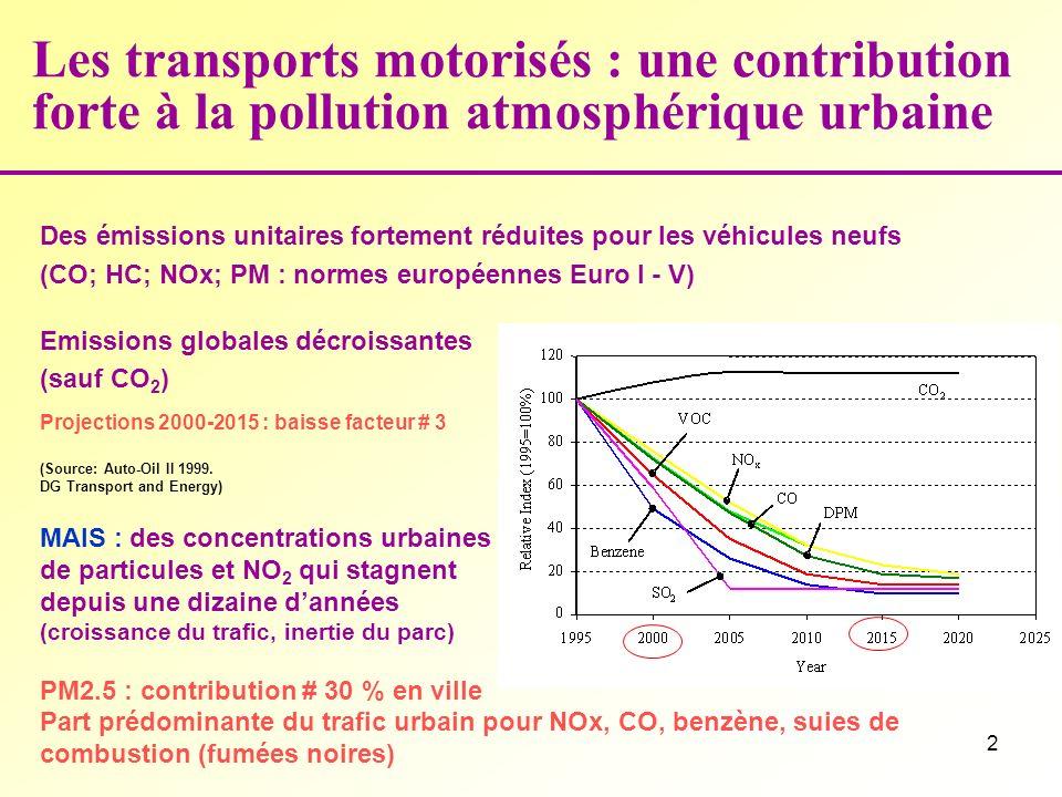 2 Les transports motorisés : une contribution forte à la pollution atmosphérique urbaine Des émissions unitaires fortement réduites pour les véhicules neufs (CO; HC; NOx; PM : normes européennes Euro I - V) Emissions globales décroissantes (sauf CO 2 ) Projections 2000-2015 : baisse facteur # 3 (Source: Auto-Oil II 1999.