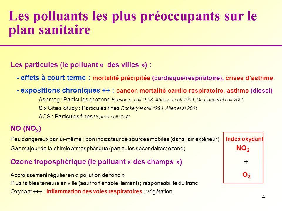 4 Les polluants les plus préoccupants sur le plan sanitaire Les particules (le polluant « des villes ») : - effets à court terme : mortalité précipitée (cardiaque/respiratoire), crises dasthme - expositions chroniques ++ : cancer, mortalité cardio-respiratoire, asthme (diesel) Ashmog : Particules et ozone Beeson et coll 1998, Abbey et coll 1999, Mc Donnel et coll 2000 Six Cities Study : Particules fines Dockery et coll 1993; Allen et al 2001 ACS : Particules fines Pope et coll 2002 NO (NO 2 ) Peu dangereux par lui-même ; bon indicateur de sources mobiles (dans lair extérieur) Index oxydant Gaz majeur de la chimie atmosphérique (particules secondaires; ozone) NO 2 Ozone troposphérique (le polluant « des champs ») + Accroissement régulier en « pollution de fond » O 3 Plus faibles teneurs en ville (sauf fort ensoleillement) ; responsabilité du trafic Oxydant +++ : inflammation des voies respiratoires ; végétation