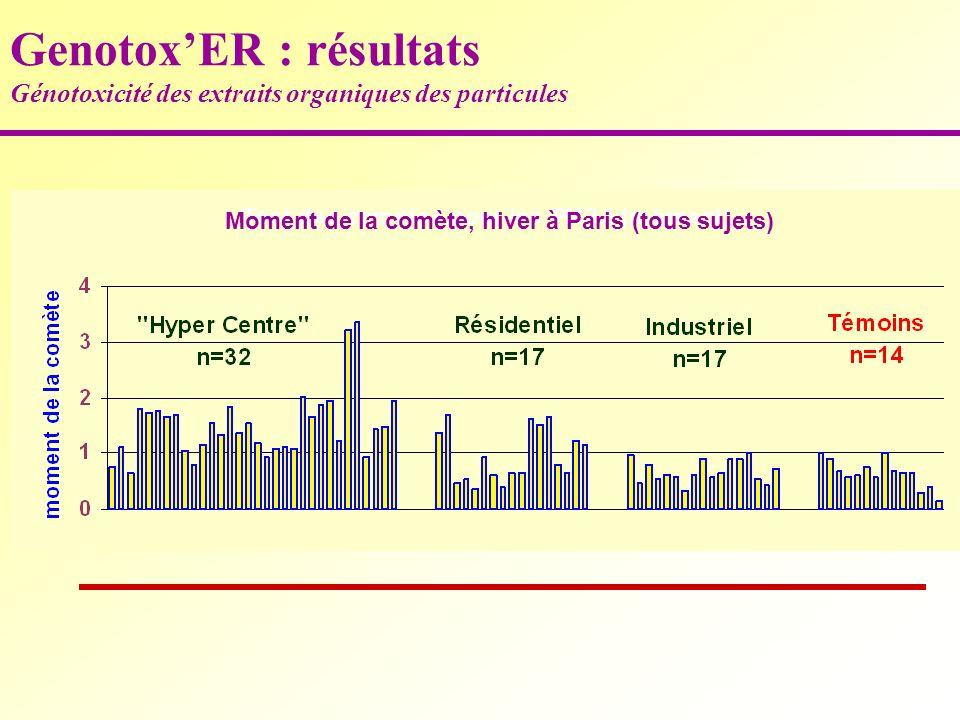 Tests comètes (moment) GenotoxER : résultats Génotoxicité des extraits organiques des particules Moment de la comète, hiver à Paris (tous sujets)