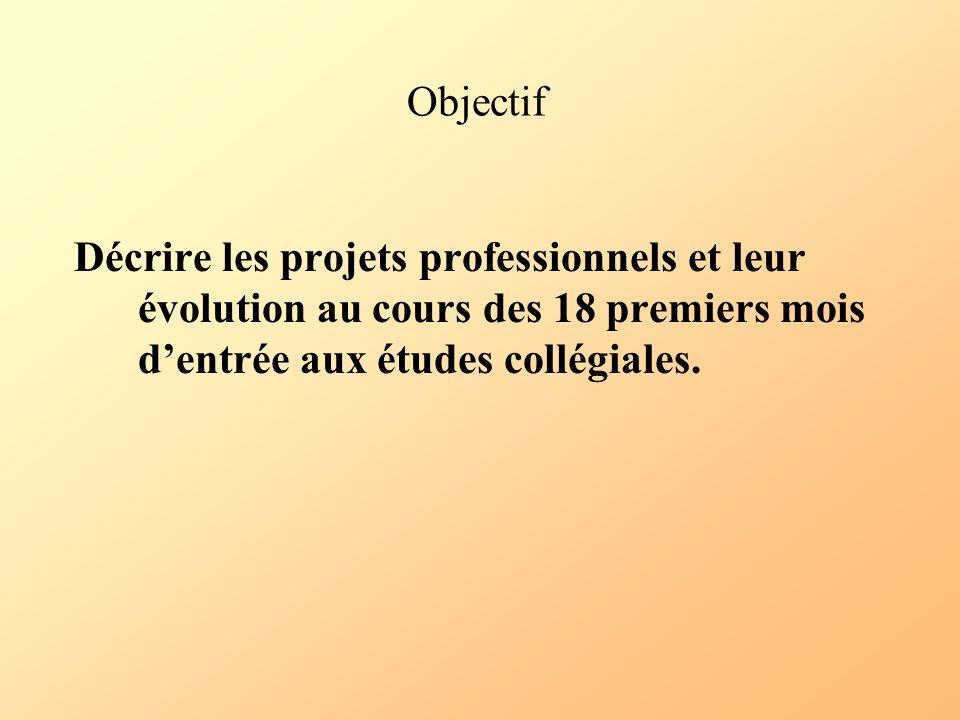 Objectif Décrire les projets professionnels et leur évolution au cours des 18 premiers mois dentrée aux études collégiales.
