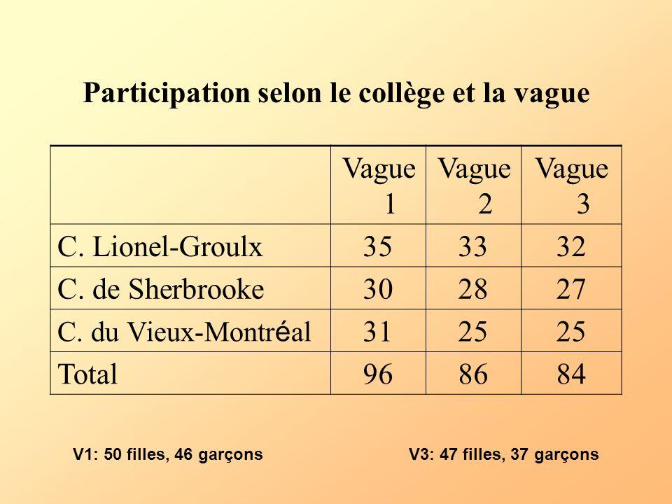 Participation selon le collège et la vague Vague 1 Vague 2 Vague 3 C. Lionel-Groulx353332 C. de Sherbrooke302827 C. du Vieux-Montr é al 3125 Total 968
