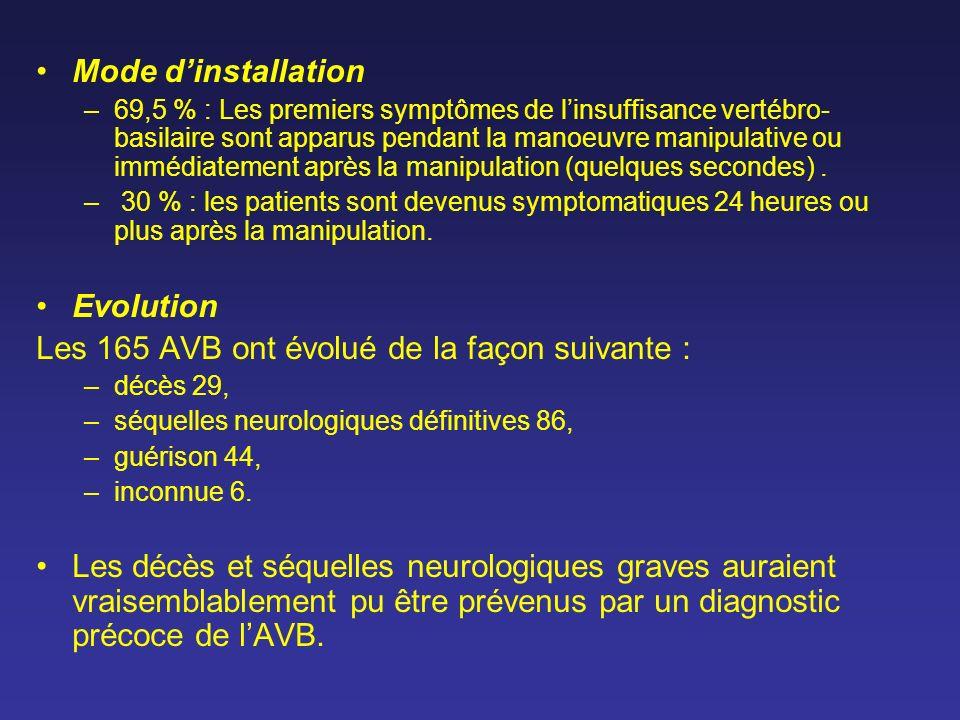 Mode dinstallation –69,5 % : Les premiers symptômes de linsuffisance vertébro- basilaire sont apparus pendant la manoeuvre manipulative ou immédiateme
