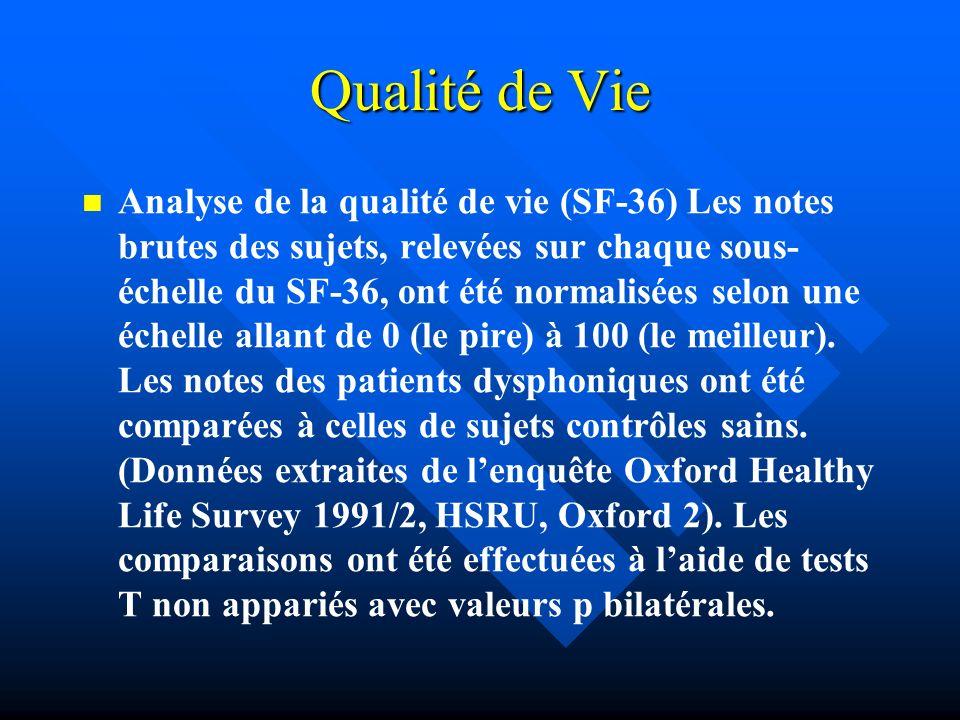Qualité de Vie Analyse de la qualité de vie (SF-36) Les notes brutes des sujets, relevées sur chaque sous- échelle du SF-36, ont été normalisées selon
