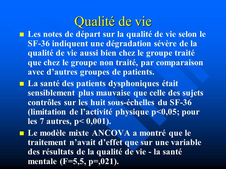 Qualité de vie Les notes de départ sur la qualité de vie selon le SF-36 indiquent une dégradation sévère de la qualité de vie aussi bien chez le group