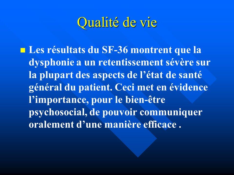Qualité de vie Les résultats du SF-36 montrent que la dysphonie a un retentissement sévère sur la plupart des aspects de létat de santé général du pat