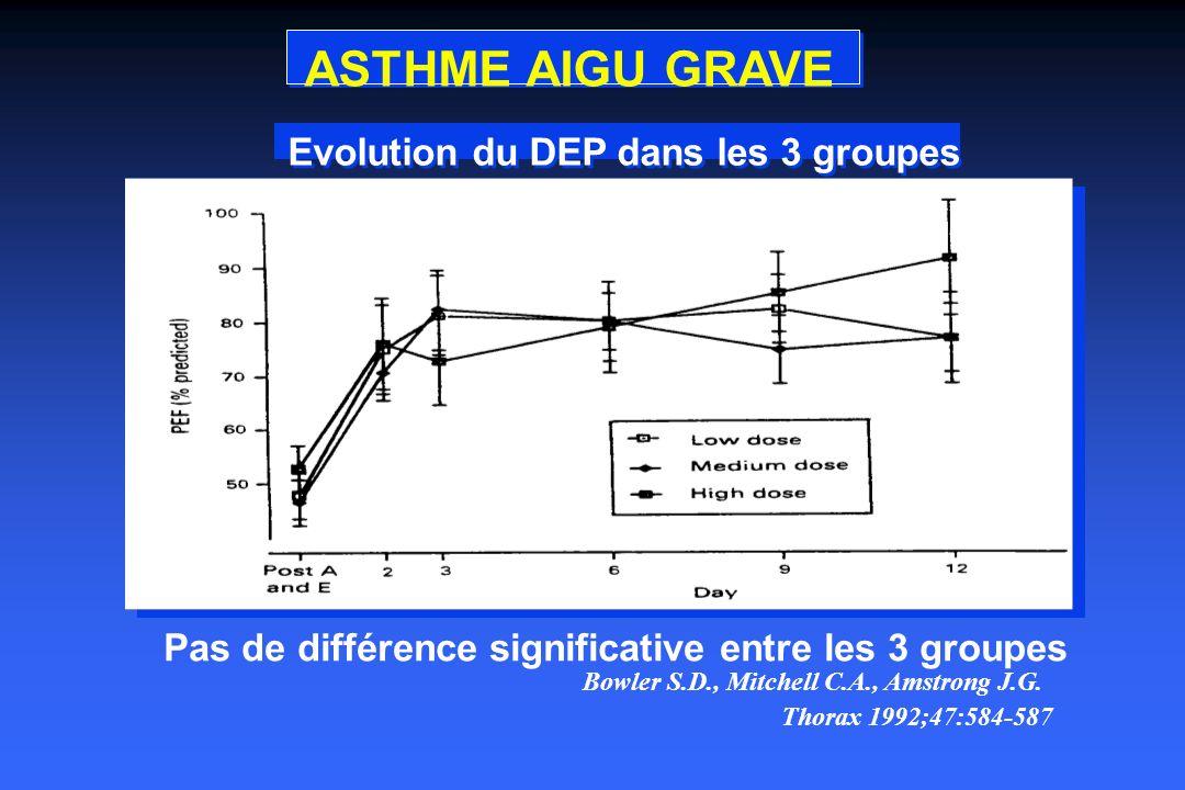ASTHME AIGU GRAVE Pas de différence significative entre les 3 groupes Bowler S.D., Mitchell C.A., Amstrong J.G.