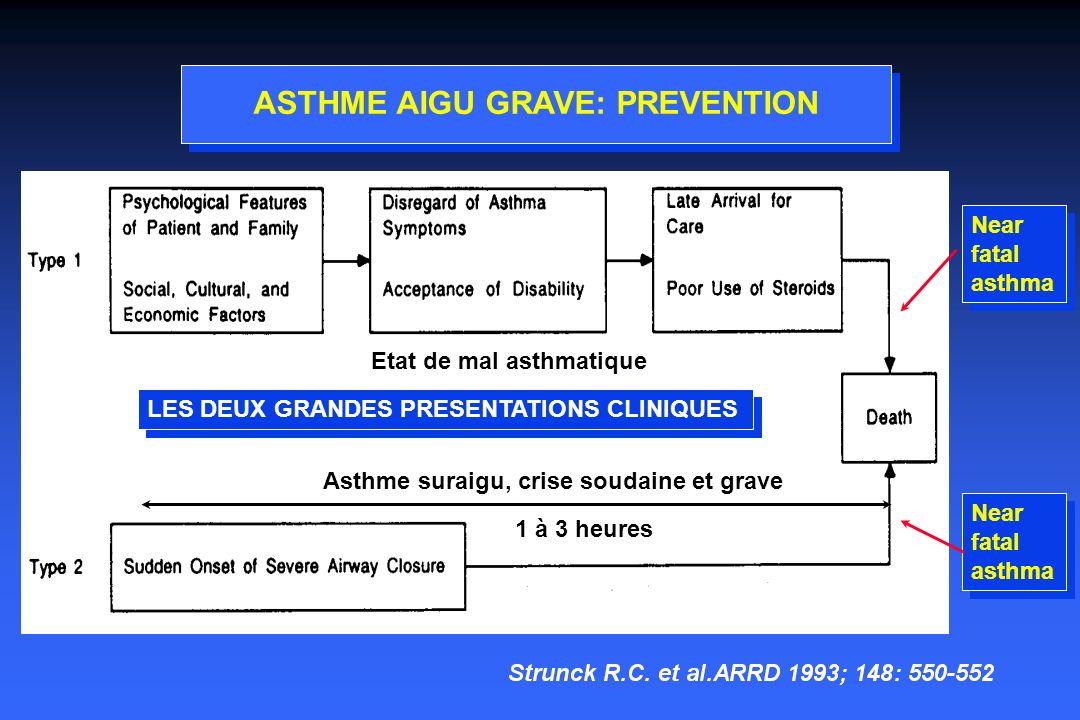 ASTHME AIGU GRAVE: PREVENTION LES DEUX GRANDES PRESENTATIONS CLINIQUES 1 à 3 heures Asthme suraigu, crise soudaine et grave Etat de mal asthmatique Near fatal asthma Near fatal asthma Near fatal asthma Near fatal asthma