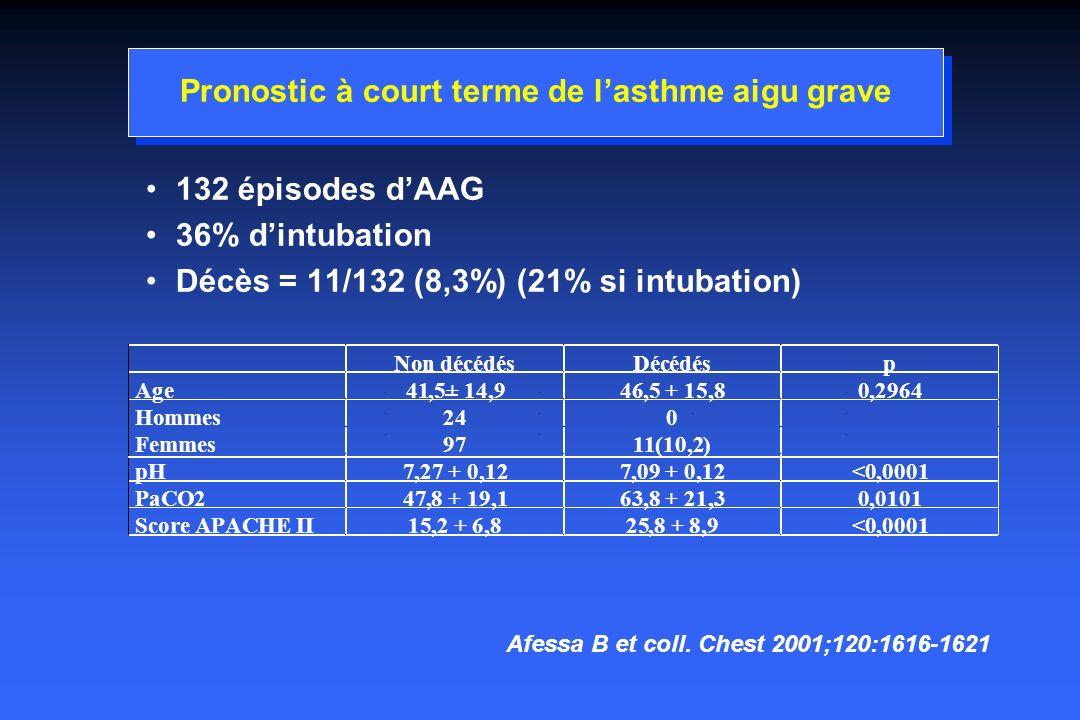 Pronostic à court terme de lasthme aigu grave 132 épisodes dAAG 36% dintubation Décès = 11/132 (8,3%) (21% si intubation) Non décédésDécédésp Age41,5+ 14,946,5 + 15,80,2964 Hommes240 Femmes9711(10,2) pH7,27 + 0,127,09 + 0,12<0,0001 PaCO247,8 + 19,163,8 + 21,30,0101 Score APACHEII15,2 + 6,825,8 + 8,9<0,0001 Afessa B et coll.