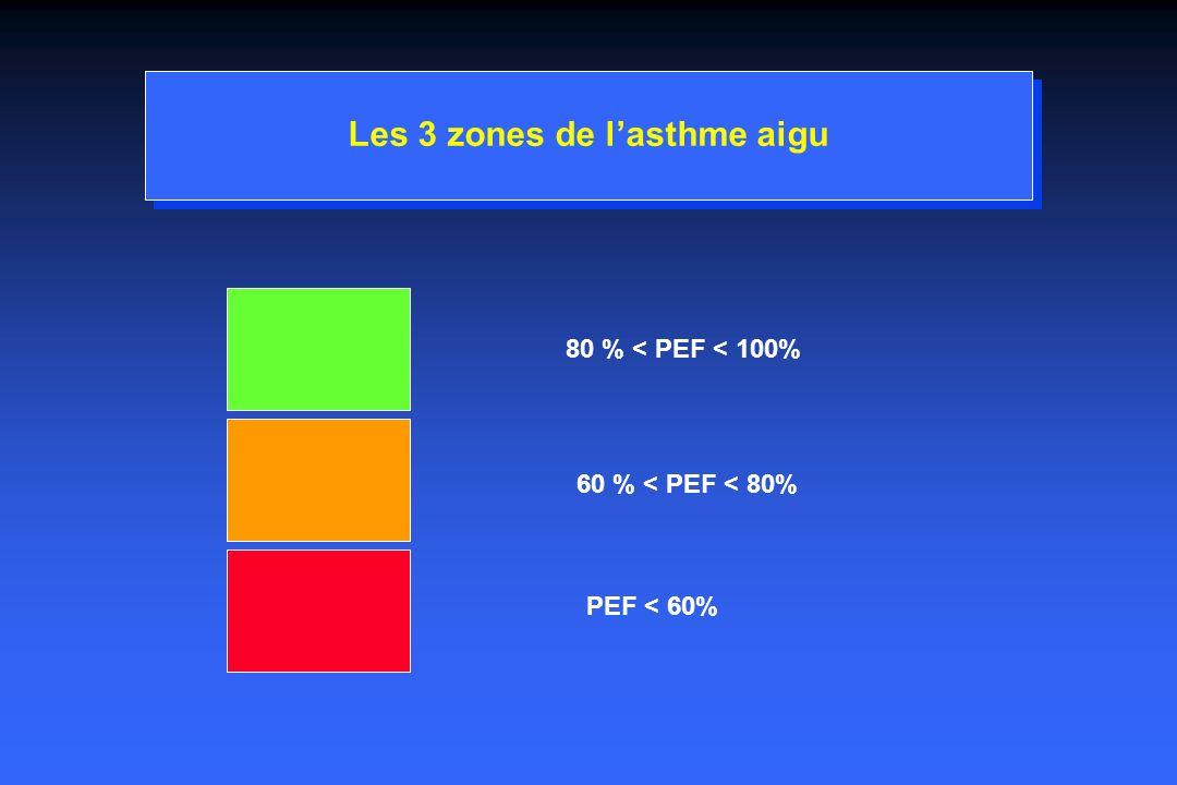 Les 3 zones de lasthme aigu 80 % < PEF < 100% 60 % < PEF < 80% PEF < 60%