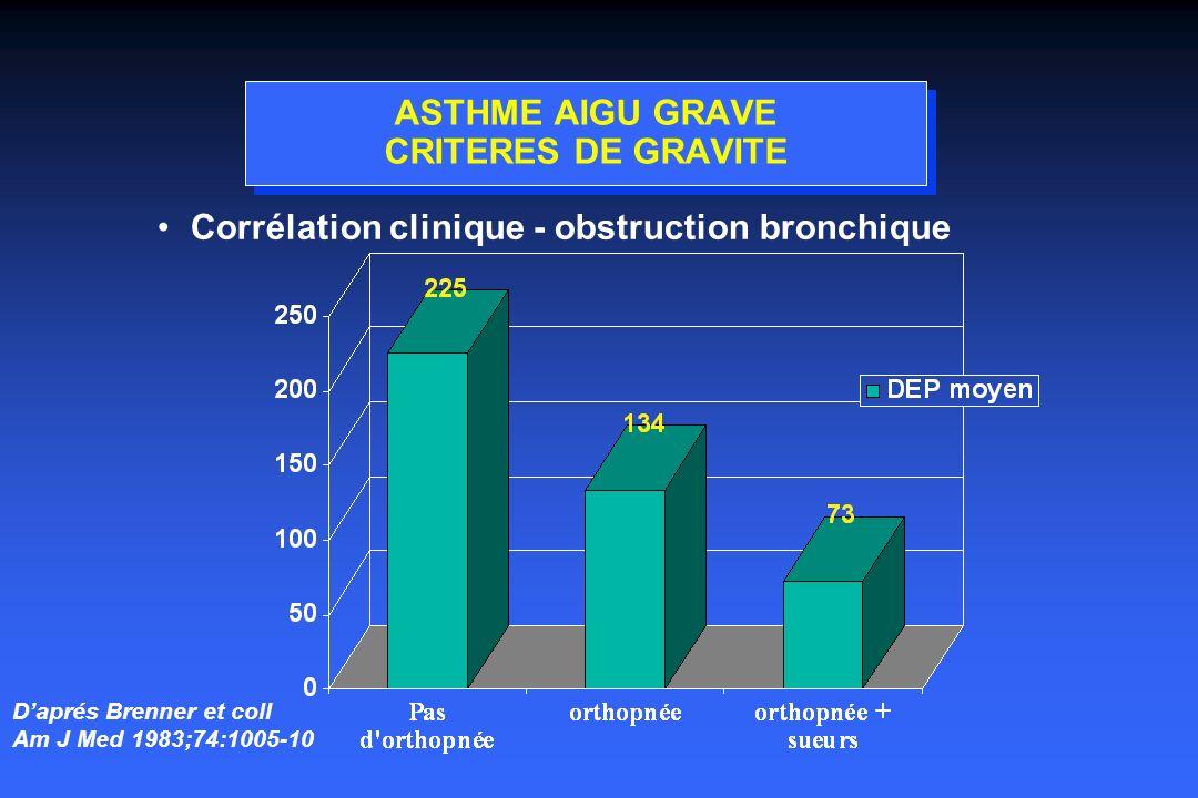 ASTHME AIGU GRAVE CRITERES DE GRAVITE Corrélation clinique - obstruction bronchique Daprés Brenner et coll Am J Med 1983;74:1005-10