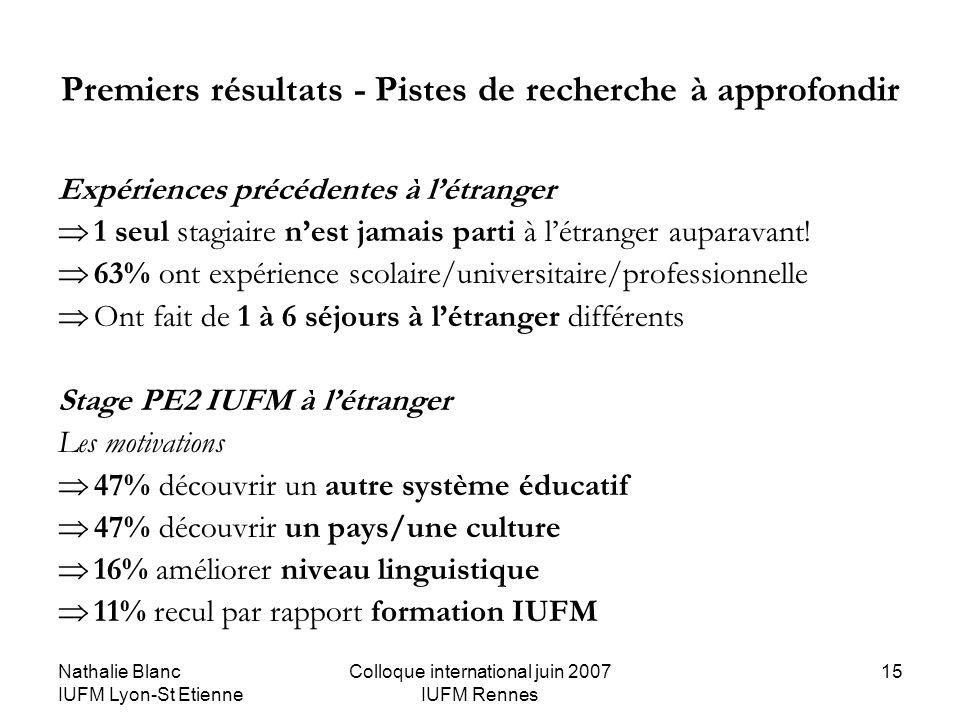 Nathalie Blanc IUFM Lyon-St Etienne Colloque international juin 2007 IUFM Rennes 15 Premiers résultats - Pistes de recherche à approfondir Expériences