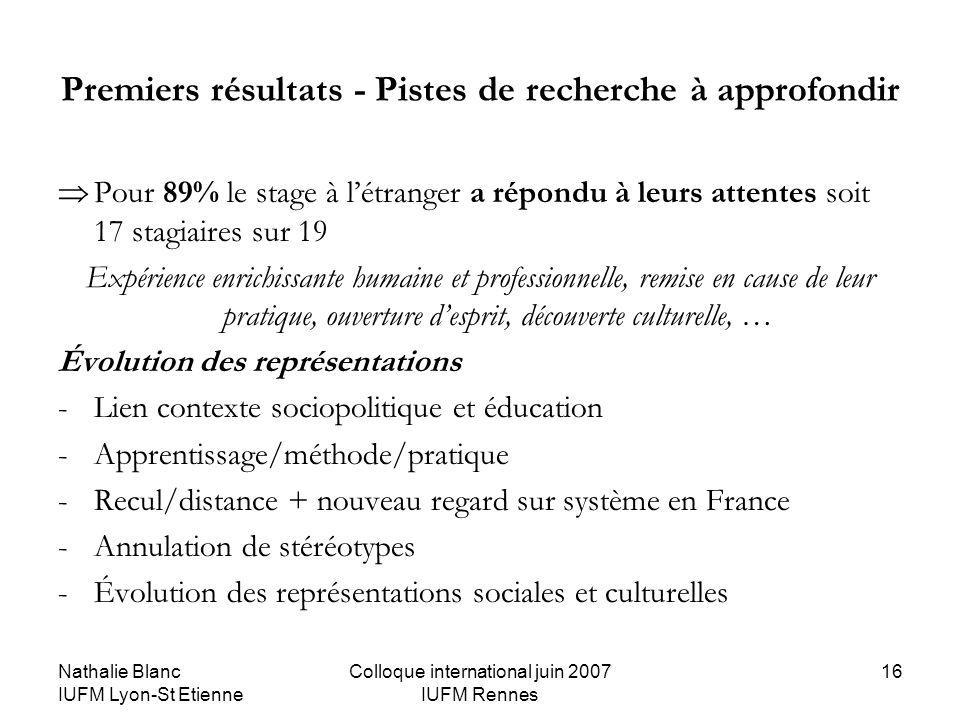 Nathalie Blanc IUFM Lyon-St Etienne Colloque international juin 2007 IUFM Rennes 16 Premiers résultats - Pistes de recherche à approfondir Pour 89% le