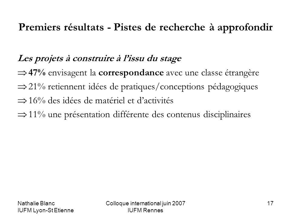 Nathalie Blanc IUFM Lyon-St Etienne Colloque international juin 2007 IUFM Rennes 17 Premiers résultats - Pistes de recherche à approfondir Les projets