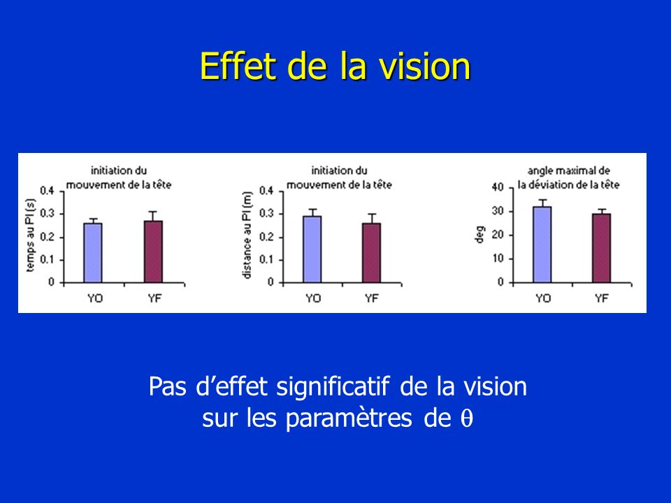Effet de la vision Pas deffet significatif de la vision sur les paramètres de