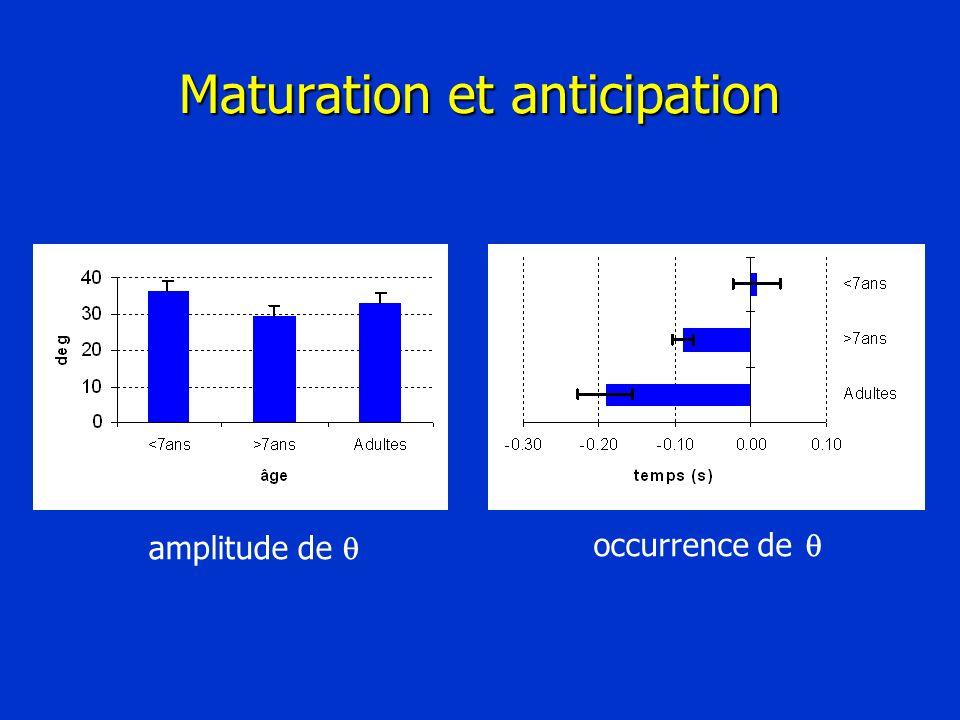 Maturation et anticipation amplitude de occurrence de