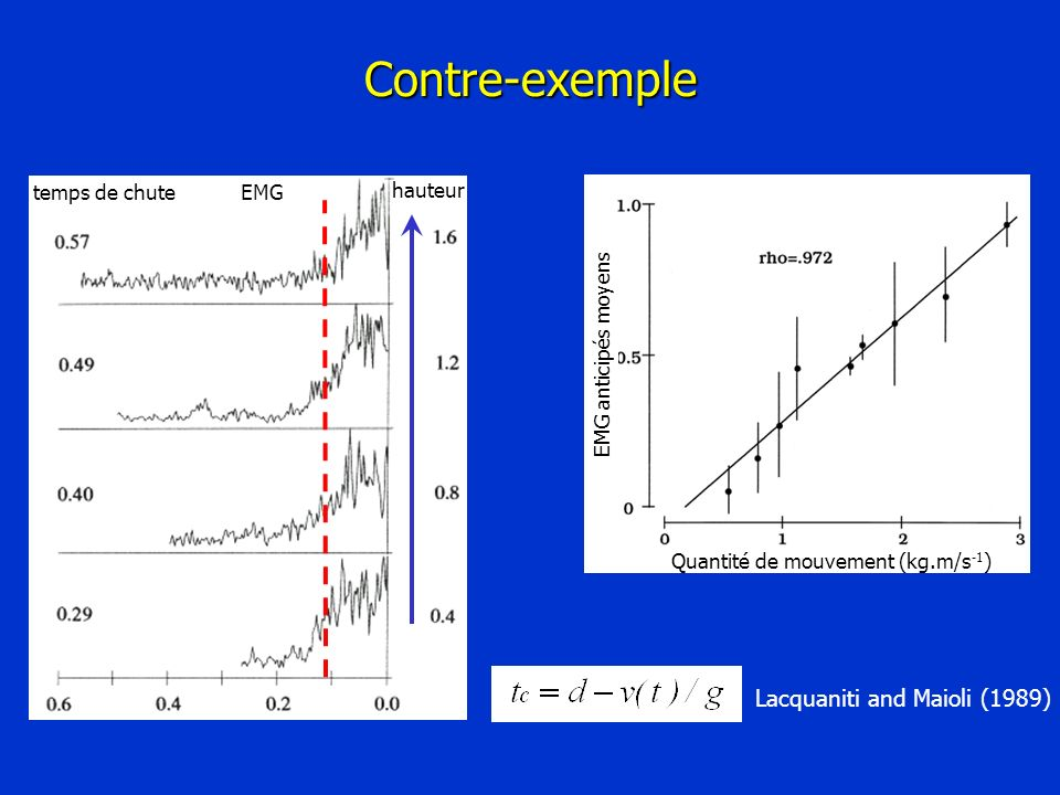 Contre-exemple Lacquaniti and Maioli (1989) temps de chuteEMG hauteur EMG anticipés moyens Quantité de mouvement (kg.m/s -1 )