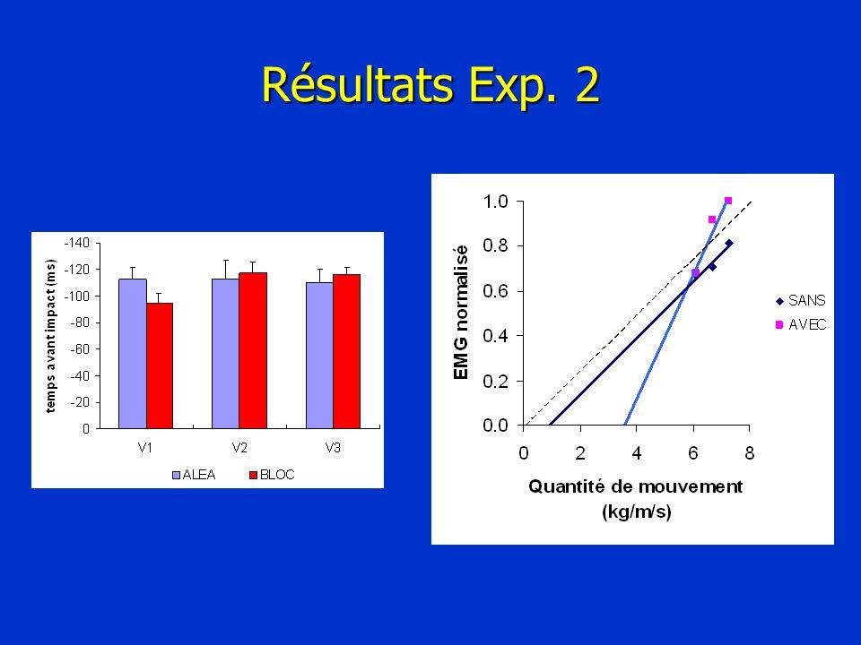 Résultats Exp. 2