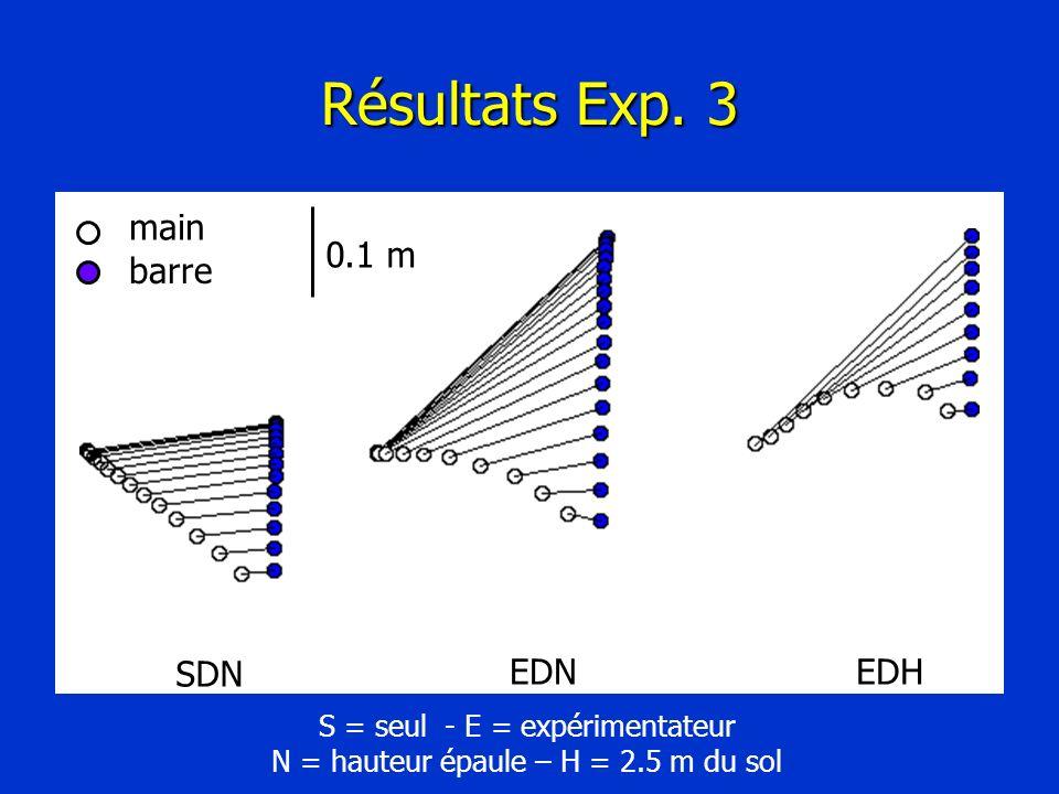 Résultats Exp. 3 SDN EDNEDH S = seul - E = expérimentateur N = hauteur épaule – H = 2.5 m du sol main barre 0.1 m