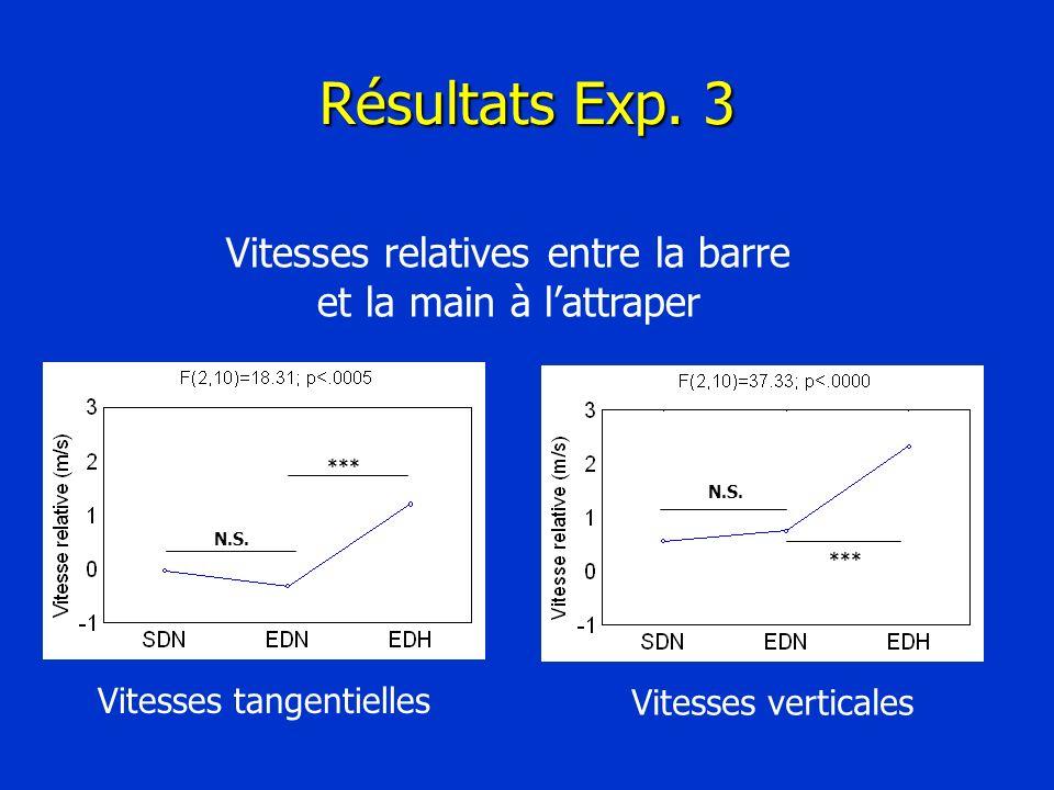 Résultats Exp. 3 Vitesses relatives entre la barre et la main à lattraper Vitesses verticales N.S. *** N.S. *** Vitesses tangentielles