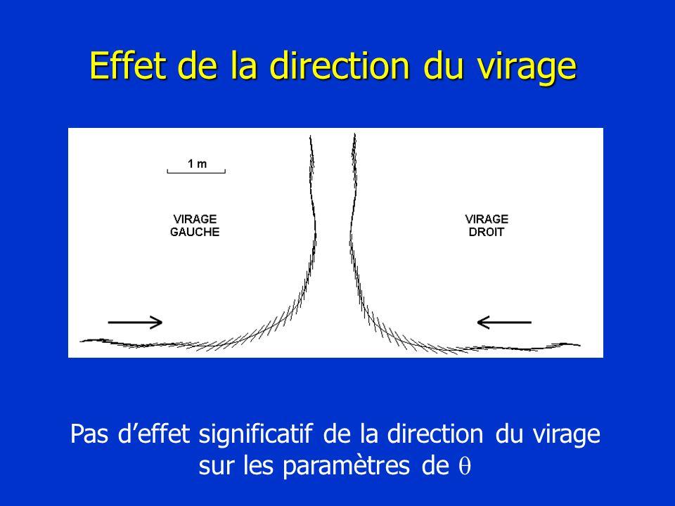 Effet de la direction du virage Pas deffet significatif de la direction du virage sur les paramètres de