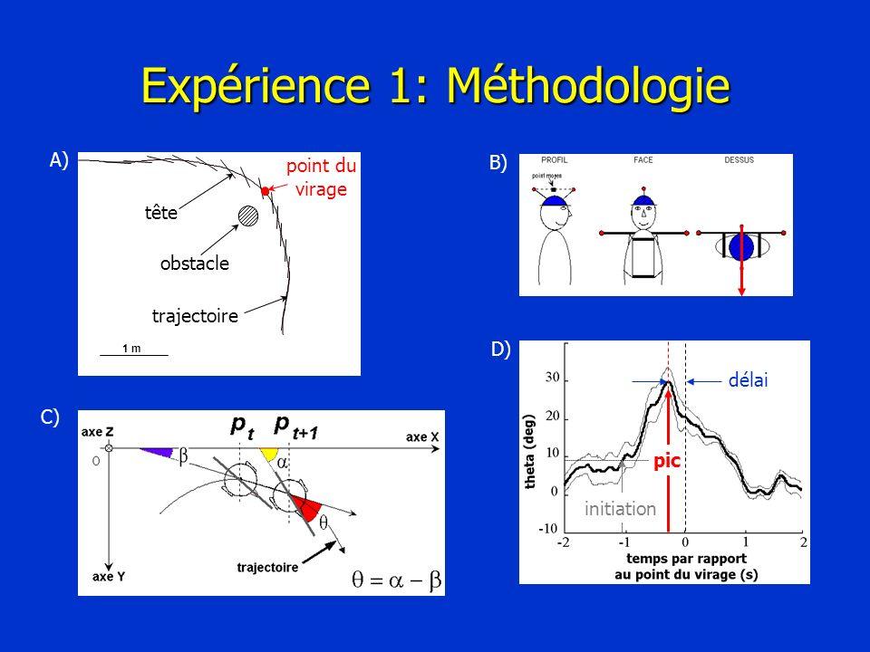 Expérience 1: Méthodologie C) A) B) D) pic délai initiation obstacle point du virage tête trajectoire 1 m