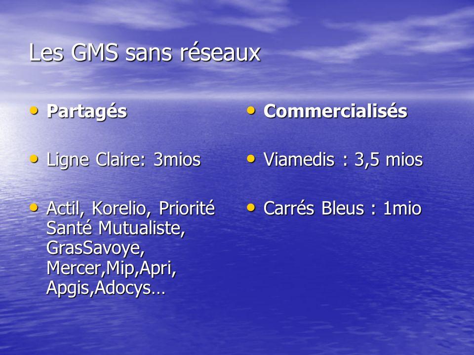 Les GMS sans réseaux Partagés Partagés Ligne Claire: 3mios Ligne Claire: 3mios Actil, Korelio, Priorité Santé Mutualiste, GrasSavoye, Mercer,Mip,Apri, Apgis,Adocys… Actil, Korelio, Priorité Santé Mutualiste, GrasSavoye, Mercer,Mip,Apri, Apgis,Adocys… Commercialisés Commercialisés Viamedis : 3,5 mios Viamedis : 3,5 mios Carrés Bleus : 1mio Carrés Bleus : 1mio