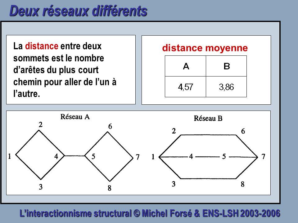 Linteractionnisme structural © Michel Forsé & ENS-LSH 2003-2006 Deux réseaux différents La distance entre deux sommets est le nombre darêtes du plus c