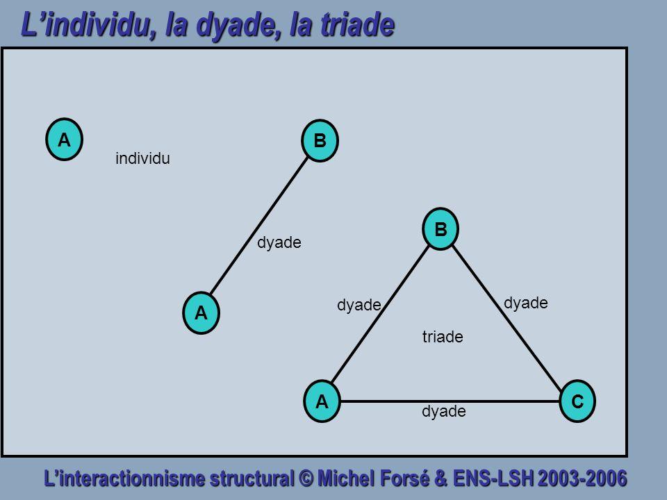 Linteractionnisme structural © Michel Forsé & ENS-LSH 2003-2006 Lindividu, la dyade, la triade AC B triade A individu dyade A B