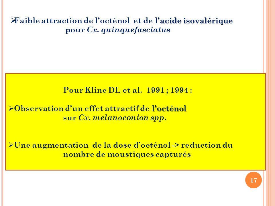 17 acide isovalérique Faible attraction de locténol et de lacide isovalérique pour Cx. quinquefasciatus Pour Kline DL et al. 1991 ; 1994 : locténol Ob