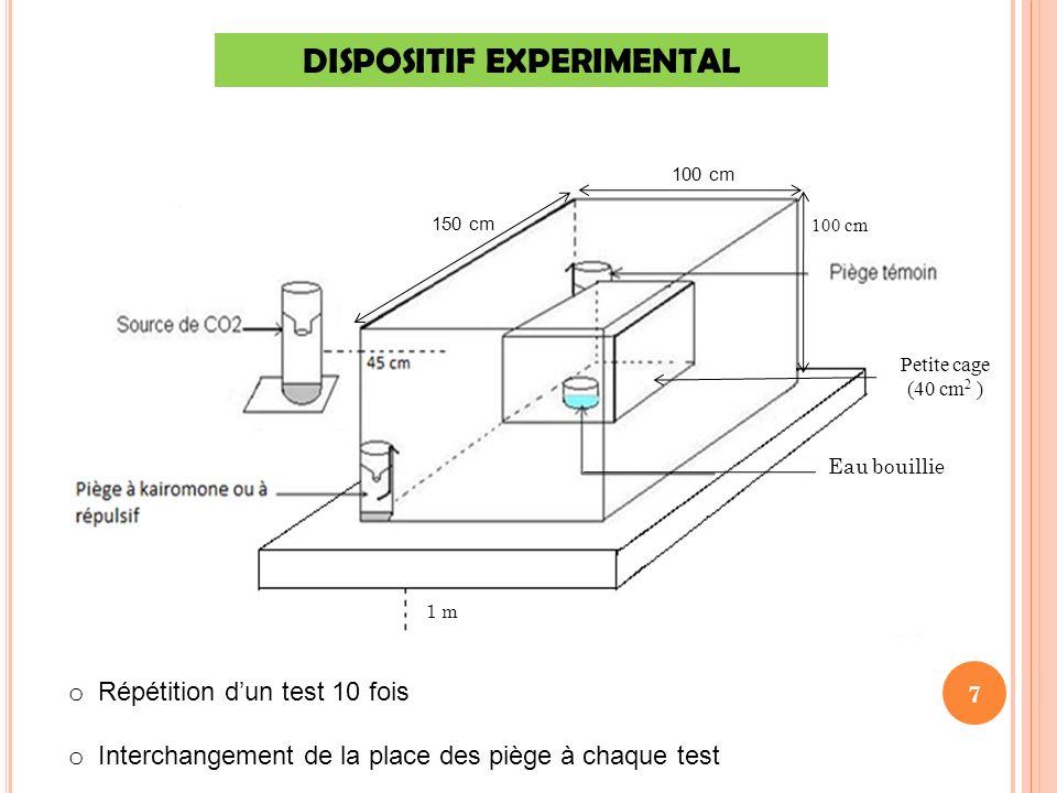 DISPOSITIF EXPERIMENTAL Eau bouillie 1 m 7 Petite cage (40 cm 2 ) 100 cm 150 cm o Répétition dun test 10 fois o Interchangement de la place des piège