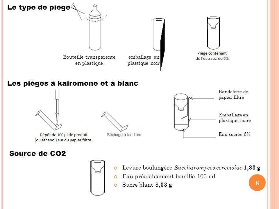 Levure boulangère Saccharomyces cerevisiae 1,83 g Eau préalablement bouillie 100 ml Sucre blanc 8,33 g 8 Le type de piège Les pièges à kairomone et à