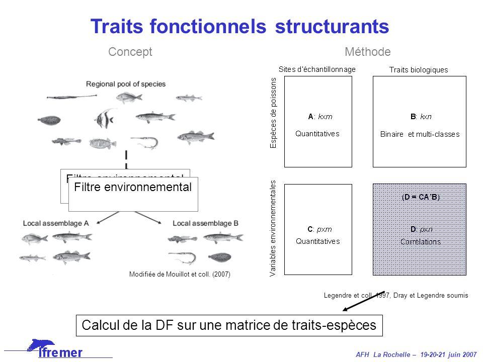 AFH La Rochelle – 19-20-21 juin 2007 Modifiée de Mouillot et coll. (2007) Filtre environnemental Legendre et coll. 1997, Dray et Legendre soumis Conce