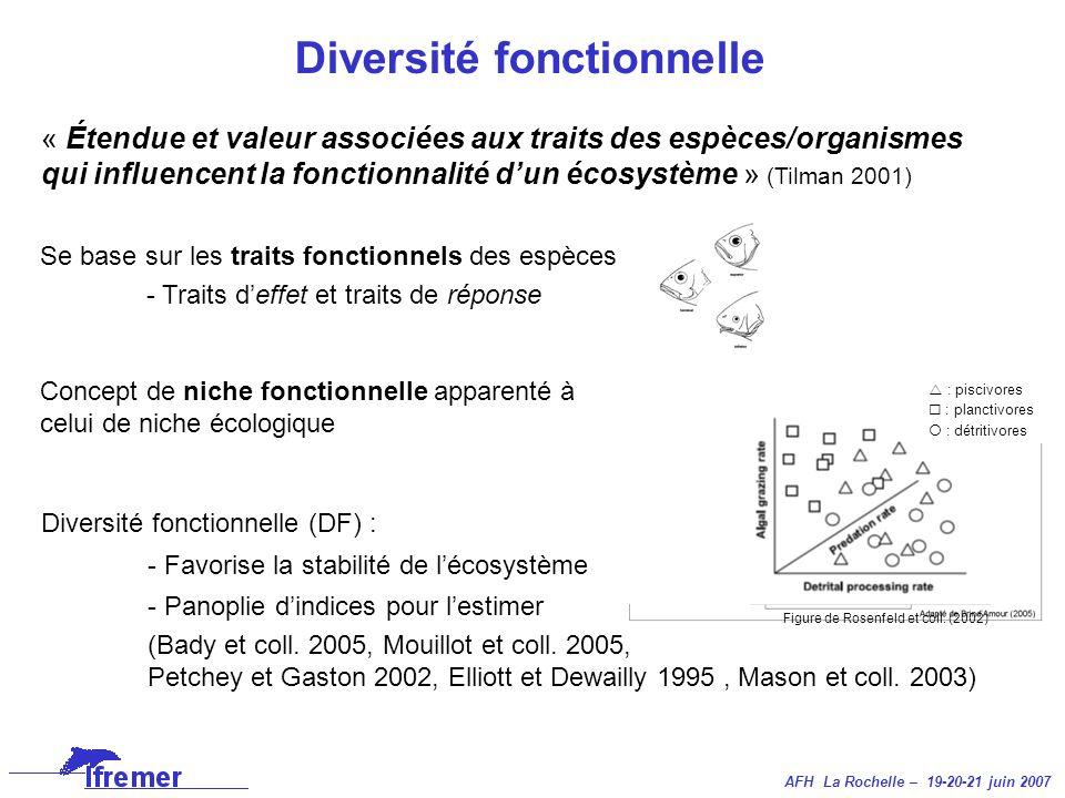 AFH La Rochelle – 19-20-21 juin 2007 Diversité fonctionnelle « Étendue et valeur associées aux traits des espèces/organismes qui influencent la foncti