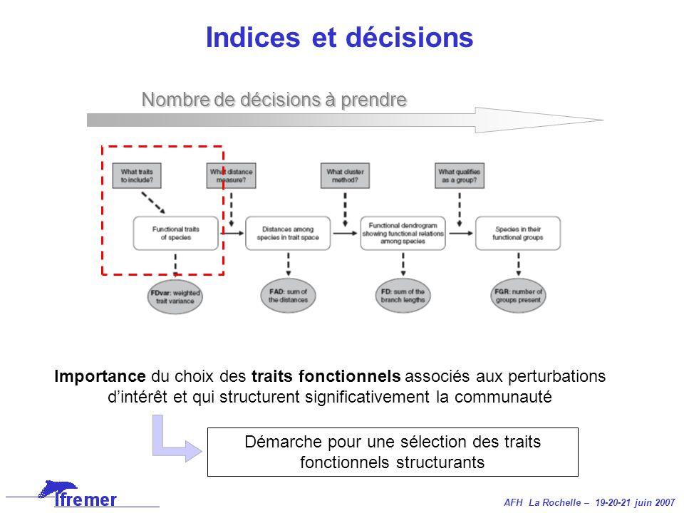 AFH La Rochelle – 19-20-21 juin 2007 Indices et décisions Figure modifiée de Petchey et Gaston (2006) Nombre de décisions à prendre Importance du choi