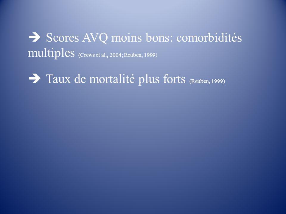 Scores AVQ moins bons: comorbidités multiples (Crews et al., 2004; Reuben, 1999) Taux de mortalité plus forts (Reuben, 1999)