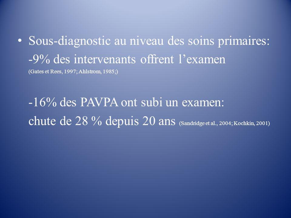 Sous-diagnostic au niveau des soins primaires: -9% des intervenants offrent lexamen (Gates et Rees, 1997; Ahlstrom, 1985;) -16% des PAVPA ont subi un