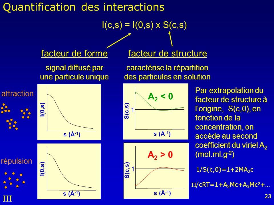 23 1 S(c,s) s (Å -1 ) 1 S(c,s) s (Å -1 ) attraction répulsion I(c,s) = I(0,s) x S(c,s) facteur de forme signal diffusé par une particule unique facteur de structure caractérise la répartition des particules en solution Par extrapolation du facteur de structure à lorigine, S(c,0), en fonction de la concentration, on accède au second coefficient du viriel A 2 (mol.ml.g -2 ) A 2 > 0 A 2 < 0 1/S(c,0)=1+2MA 2 c Quantification des interactions I(0,s) s (Å -1 ) I(0,s) s (Å -1 ) /cRT=1+A 2 Mc+A 3 Mc 2 +… III