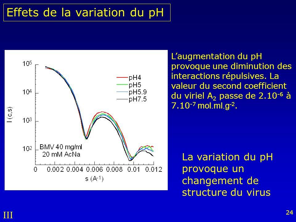 24 Effets de la variation du pH Laugmentation du pH provoque une diminution des interactions répulsives.
